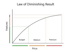 diminishing decrease of fratures with price