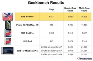 ipad Geekbench score comparison