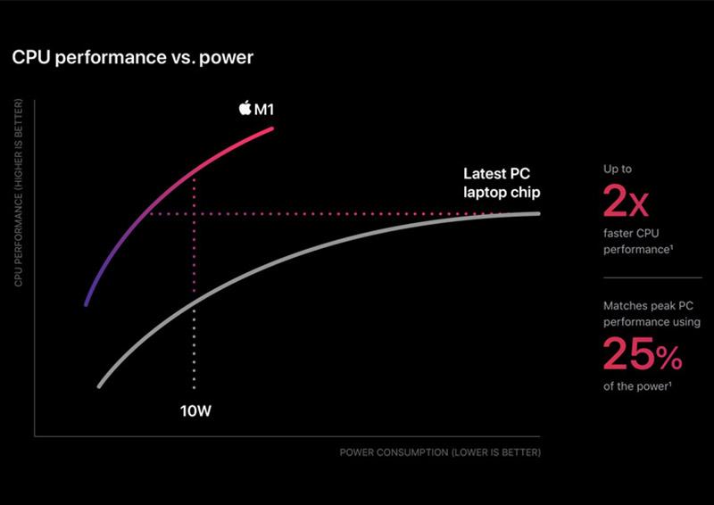 Apple silicon graph