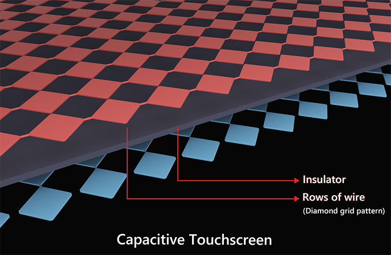 capacitive touchscreen diagram