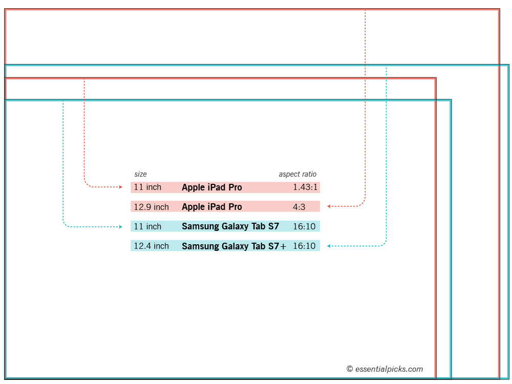 iPad Pro and Samsung Galaxy Tab S7 aspect ratio and display size