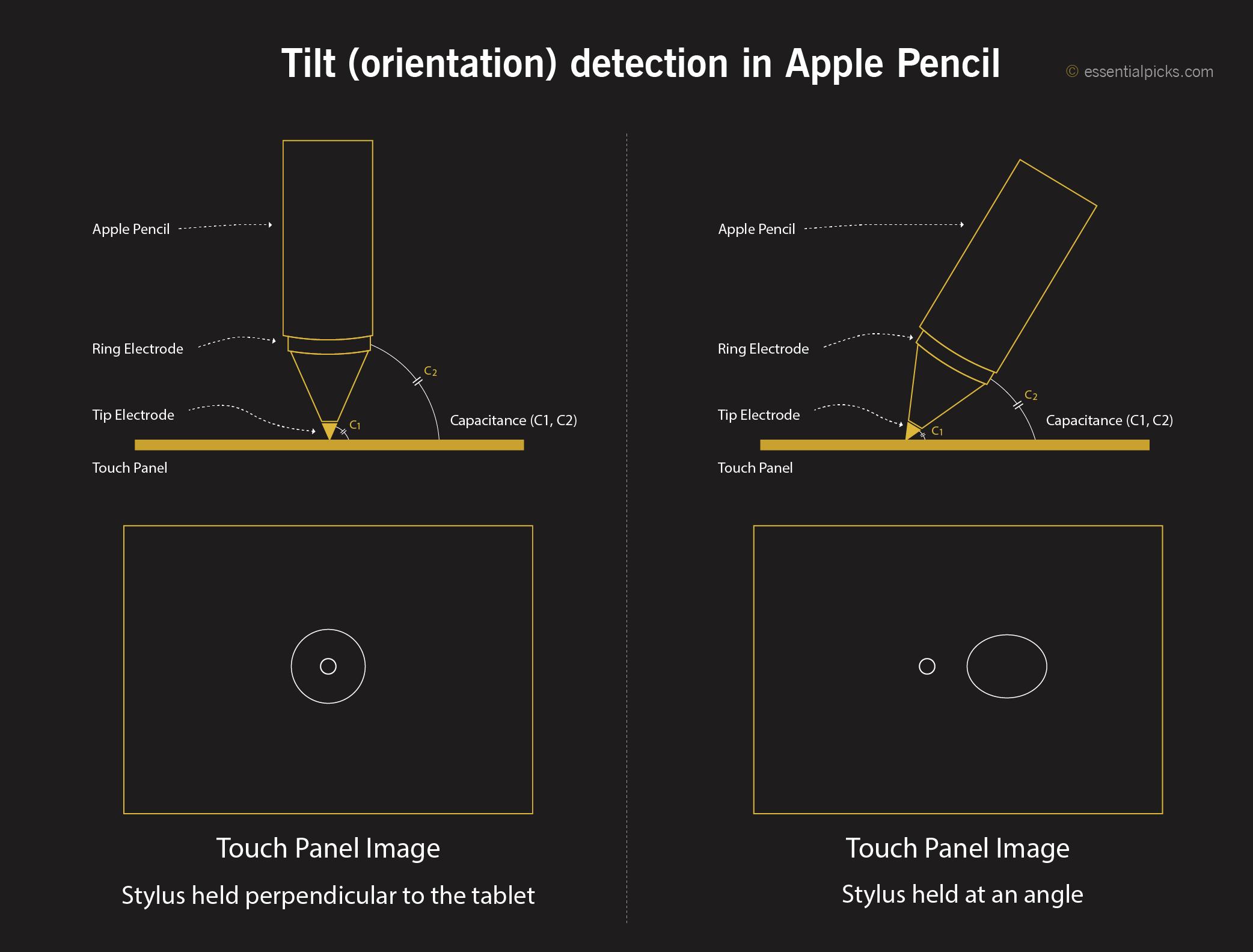 tilt detection in Apple Pencil